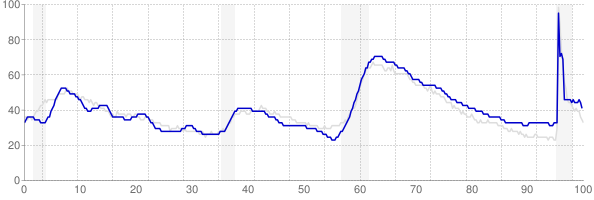 Arizona monthly unemployment rate chart from 1990 to August 2021